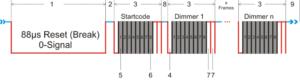 DMX-512A Protokoll